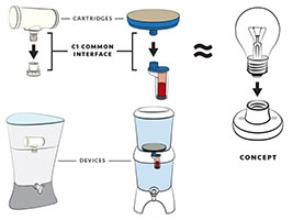 Concept and different applications of common water filter interface