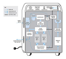 Diagram of an oxygen concentrator design