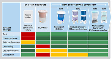 Comparison chart for water filter models